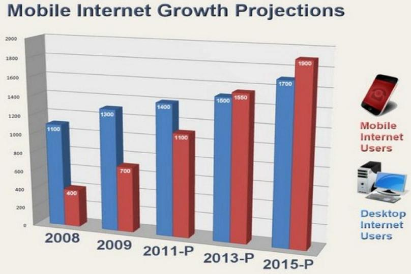Mobile Internet Growth Projections