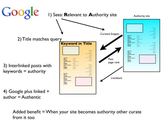 The curation model